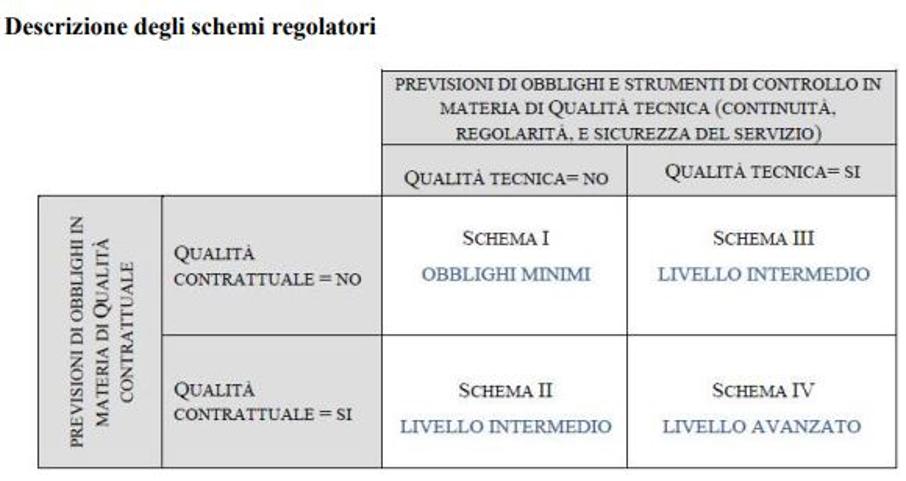 Descrizione schemi regolatori ARERA